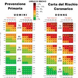 Checkup cardiologico eseguito dal prof. Maurizio Menichelli Primario di Cardiologia presso gli ospedali di Frosinone, Sora e Cassino